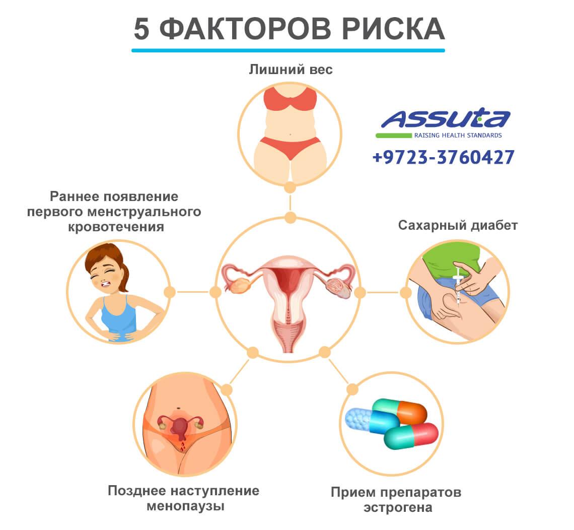 инфографика - факторы риска при раке матки