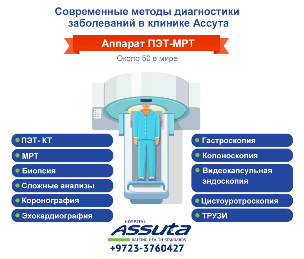 Методы диагностики в клинике Ассута